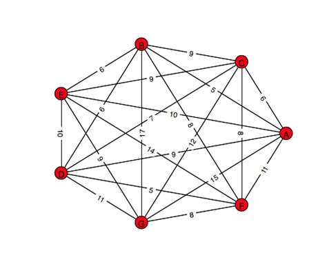 circular layout networkx plotting undirected graph in python using networkx stack