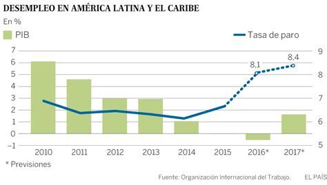 tasa de desempleo en latinoamerica 2016 el desempleo en am 233 rica latina y el caribe toca m 225 ximos en