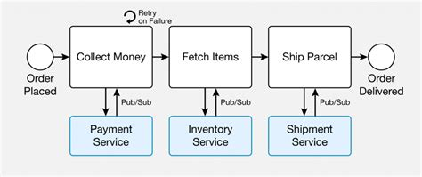 distributed workflow engine zeebe brings open source order to microservice