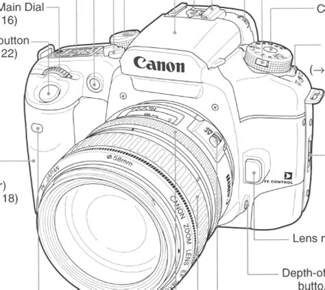 canon eos camera and its parts | best digital slr camera