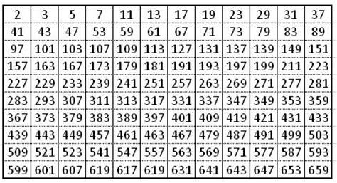 tavola dei divisori fino a 2000 le favole di