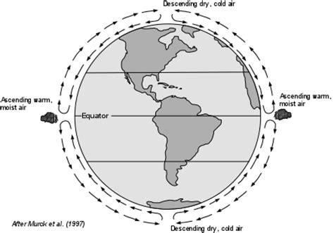 diagram of the equator tropical cyclones