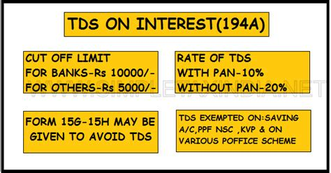 Tds Section 194a by Pensioners Voice Sound Track Editor R K Sahni Tds On