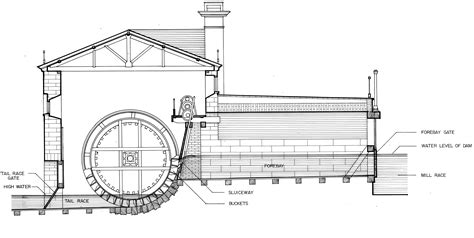 water frame diagram grist mill diagram engine diagram and wiring diagram