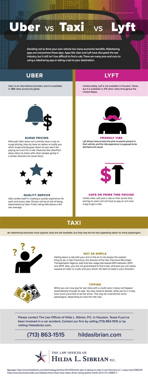 taxis v uber substitutes or complements the economist uber vs lyft vs taxi houston texas law firm