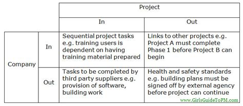 An Introduction To Project Dependencies And Constraints Girl S Guide To Pm Project Management Dependencies Template