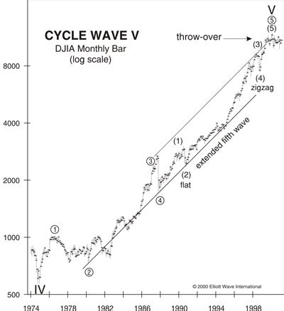 the waves of the stock market applications of environmental astronomical cycles to market prediction and portfolio management books article a track record of wave principle application to