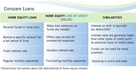 home equity loans vs out refinancing
