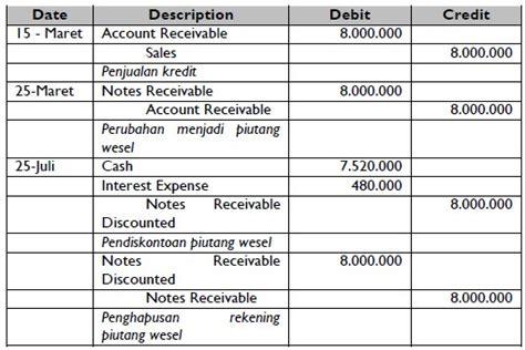 pengertian dan contoh soal piutang wesel dalam akuntansi