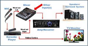 what are the karaoke system components karaoke tips