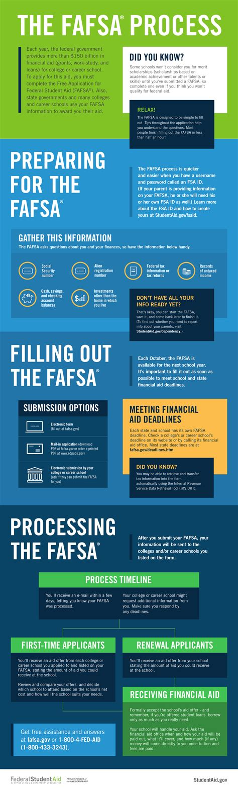 how to apply for financial aid george