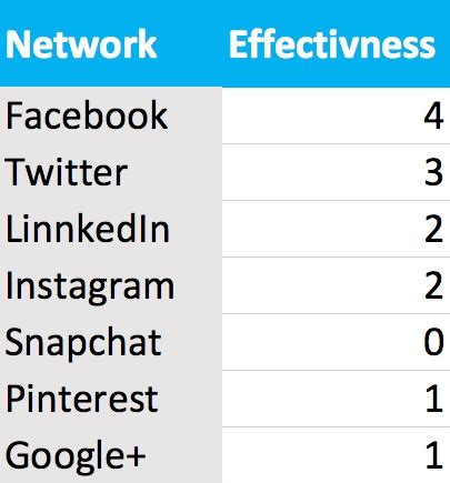 7 Social Networks You Should Be Logging On To by What Social Networks Should You Be Using To Promote Your