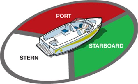port side of boat is left boating navigation rules for avoiding collisions