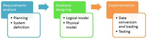 design data meaning database design tutorial learn data modeling