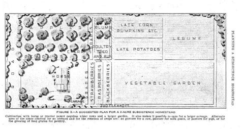36 best homestead layout images on homestead layout farms and farmers 36 best homestead layout images on homestead layout farms and farmers