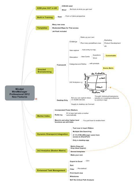 mindmanager templates free mindjet applications of mindmanager