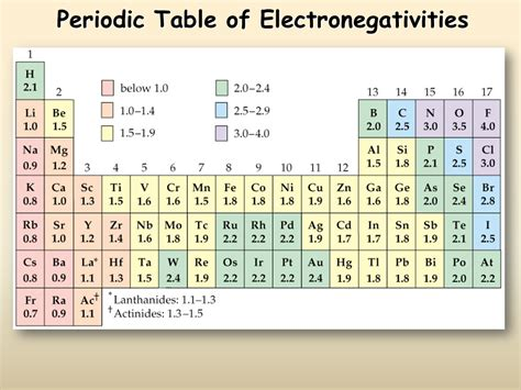 Electronegativity On The Periodic Table by Periodic Trends Presentation Chemistry Sliderbase
