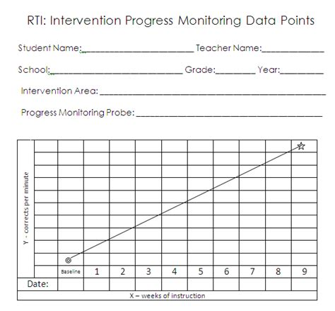 And The Rti Survey Says Hello Literacy Blog Students Tracking Their Own Progress Template