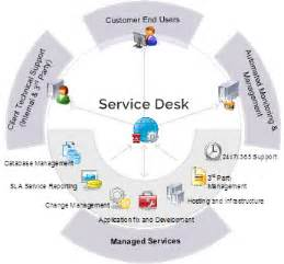 It Service Desk Management anjnay service desk management