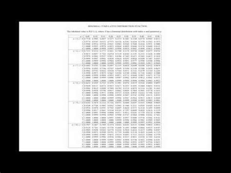 binomial distribution: using the probability tables: free