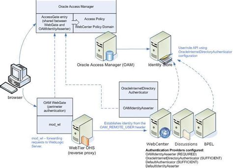 single sign on flow diagram configuring single sign on