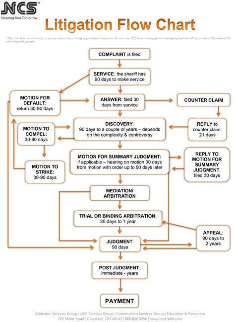 ucc 2 207 flowchart article 9 ucc flowchart flowchart in word