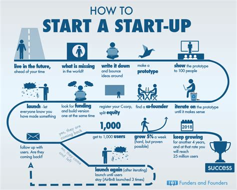 best startup ultimate guide to starting a startup the asian entrepreneur