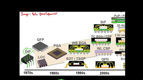 integrated circuits evolution integrated circuit evolution 28 images birthday bash marks 50 years of integrated circuit