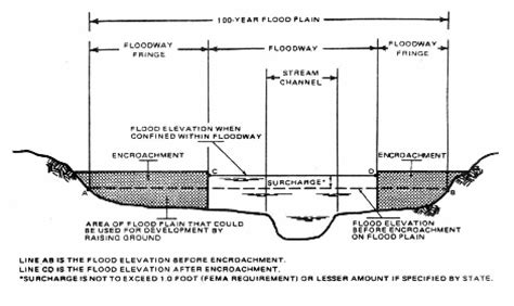 design flood definition definitions terminology
