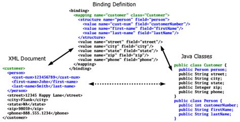 xml rpc tutorial java xml to java mapping tool with mapping descriptor stack