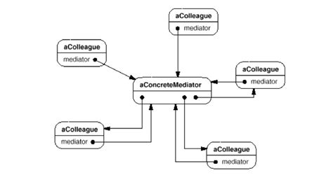software design pattern mediator mediator design pattern exle software development