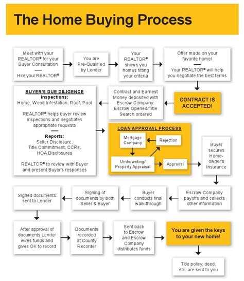 what is the process in buying a house home buying process flowchart buying a new home pinterest long realty and real