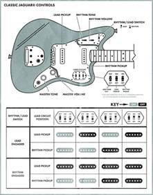What Do The Switches On A Fender Jaguar Do Jaguar Jag Stang