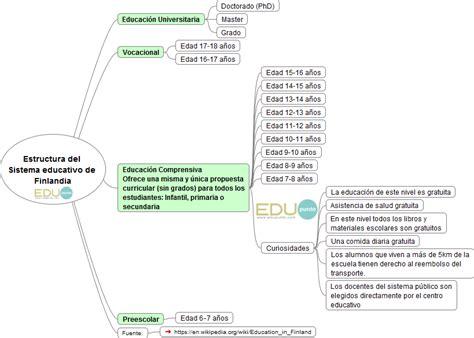 Modelo Curricular Dominicano Estructura Sistema Educativo Dominicano Se Establecer 225 Definitivamente En 2018 Edupunto