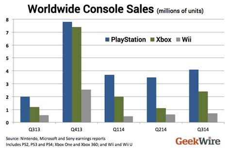 ps4 console sale sony ps4 is well ahead of microsoft xbox one in worldwide