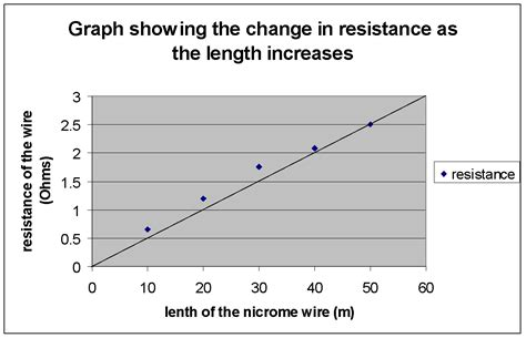 do resistors affect erage do resistors affect current 28 images aim the aim for this experiment is to check if the