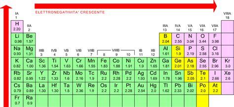 energia di ionizzazione nella tavola periodica legame chimico