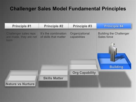 challenger sales model the challenger sales model exporting the model to the