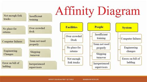 affinity diagraming new 7 qc tools module 1 affinity diagram complete