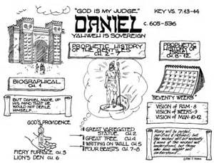 Detailed Outline Of The Book Of Daniel the world s catalog of ideas