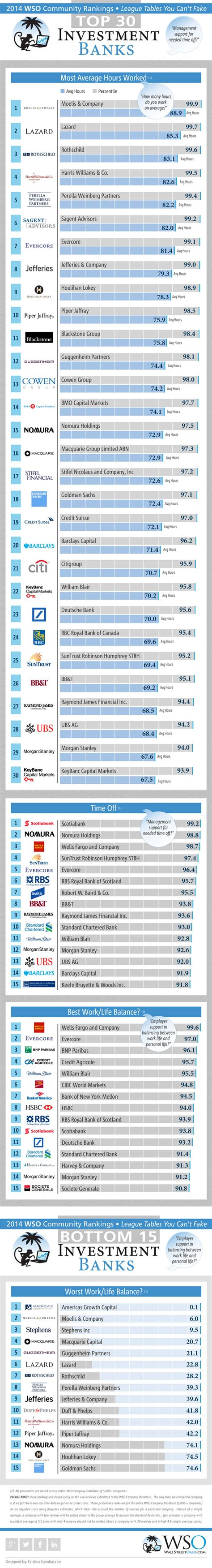 Mba Rankings Investment Banking by 2014 Wso Rankings For Investment Banks Lifestyle Part 8 O