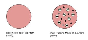 rutherford model of the atom definition diagram