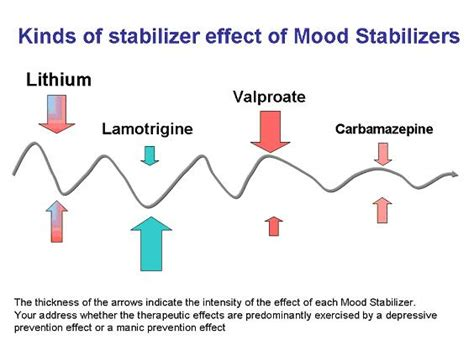 How Does It Take To Detox From Lithium by Antidepressants How Do They Work Types Choice List