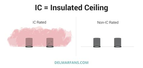 Define Ceil by Recessed Lighting Guide