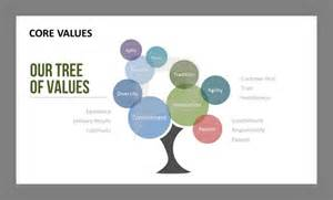 value tree template try something new and present your company s values