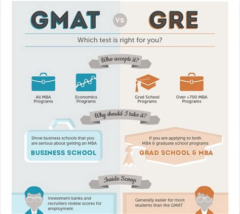 Do I Need To Take The Gre For An Mba do i need to take gmat or gre graduate admission test