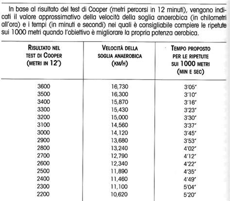 test di cooper calcolo soglia anaerobica