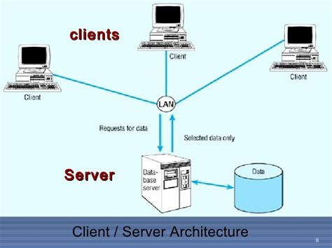client server model images gallery