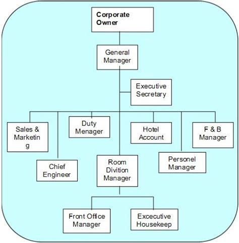 membuat struktur organisasi hotel macam macam artikel struktur organisasi hotel