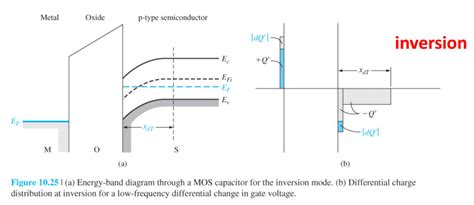 mos capacitor charge distribution mosfet inversion capacitance a marketplace of ideas